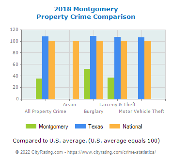 Montgomery Property Crime vs. State and National Comparison