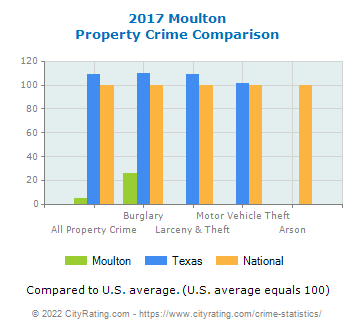 Moulton Property Crime vs. State and National Comparison
