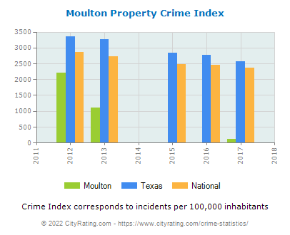 Moulton Property Crime vs. State and National Per Capita