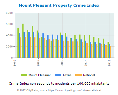Mount Pleasant Property Crime vs. State and National Per Capita
