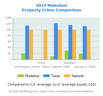 Muleshoe Property Crime vs. State and National Comparison
