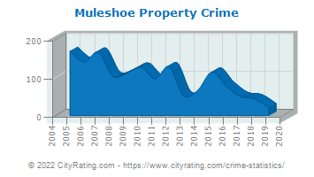 Muleshoe Property Crime