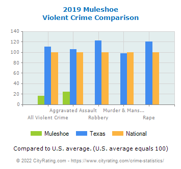 Muleshoe Violent Crime vs. State and National Comparison