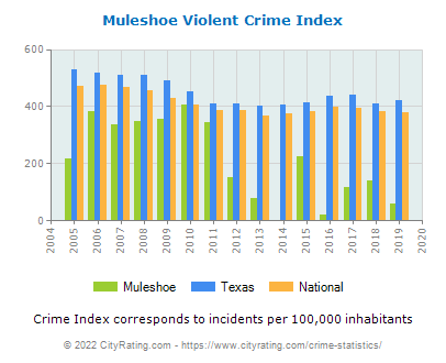 Muleshoe Violent Crime vs. State and National Per Capita