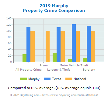 Murphy Property Crime vs. State and National Comparison
