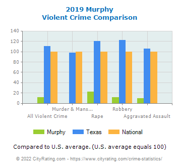 Murphy Violent Crime vs. State and National Comparison