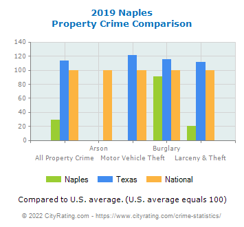 Naples Property Crime vs. State and National Comparison