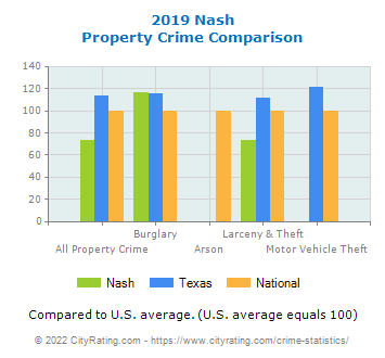 Nash Property Crime vs. State and National Comparison