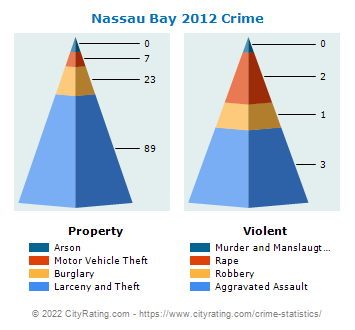 Nassau Bay Crime 2012