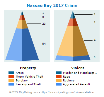 Nassau Bay Crime 2017