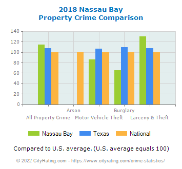 Nassau Bay Property Crime vs. State and National Comparison