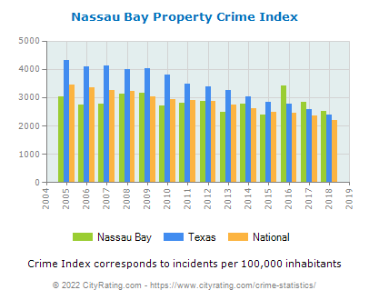 Nassau Bay Property Crime vs. State and National Per Capita