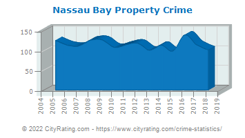 Nassau Bay Property Crime