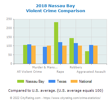 Nassau Bay Violent Crime vs. State and National Comparison