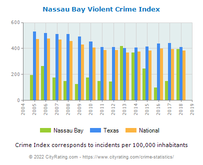 Nassau Bay Violent Crime vs. State and National Per Capita