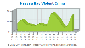 Nassau Bay Violent Crime
