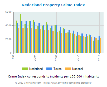 Nederland Property Crime vs. State and National Per Capita