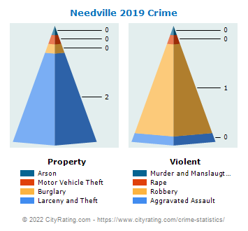 Needville Crime 2019