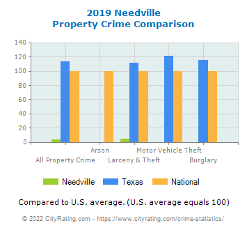 Needville Property Crime vs. State and National Comparison