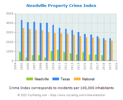 Needville Property Crime vs. State and National Per Capita