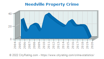 Needville Property Crime