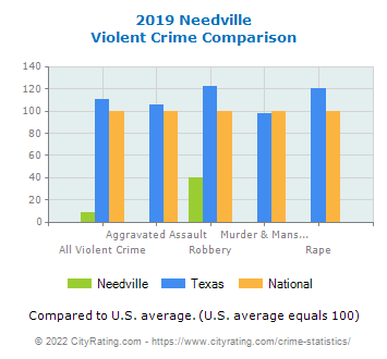 Needville Violent Crime vs. State and National Comparison