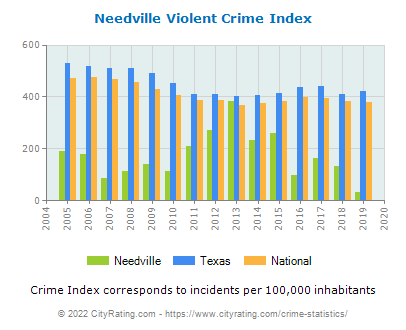 Needville Violent Crime vs. State and National Per Capita