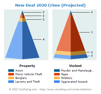 New Deal Crime 2020