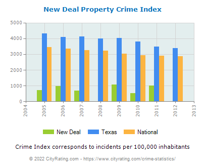 New Deal Property Crime vs. State and National Per Capita