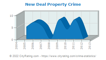 New Deal Property Crime