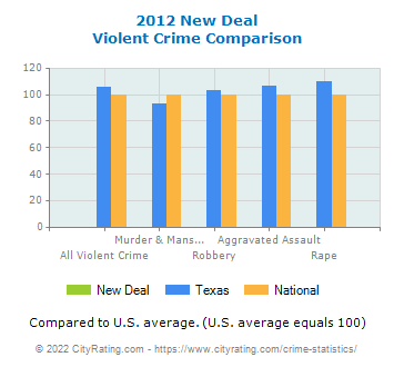 New Deal Violent Crime vs. State and National Comparison