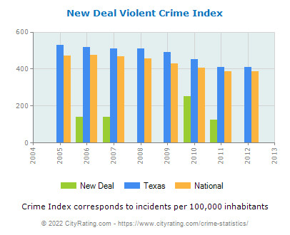 New Deal Violent Crime vs. State and National Per Capita