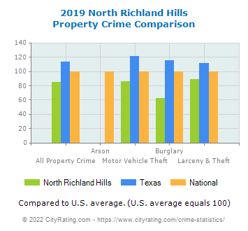 North Richland Hills Property Crime vs. State and National Comparison