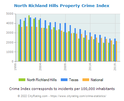 North Richland Hills Property Crime vs. State and National Per Capita
