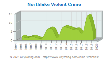 Northlake Violent Crime
