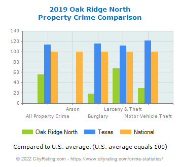 Oak Ridge North Property Crime vs. State and National Comparison