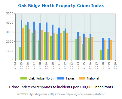 Oak Ridge North Property Crime vs. State and National Per Capita