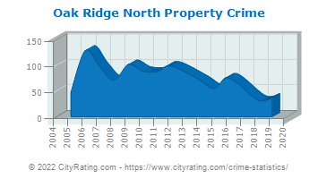 Oak Ridge North Property Crime