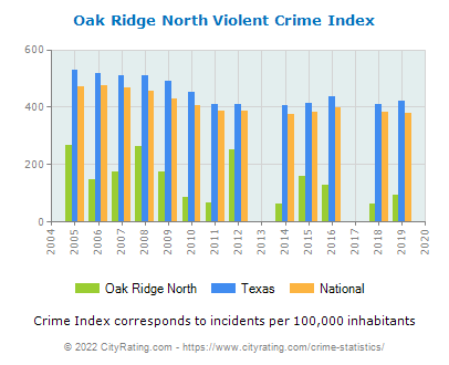 Oak Ridge North Violent Crime vs. State and National Per Capita