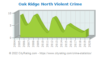 Oak Ridge North Violent Crime