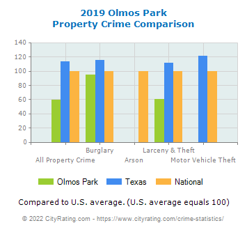 Olmos Park Property Crime vs. State and National Comparison