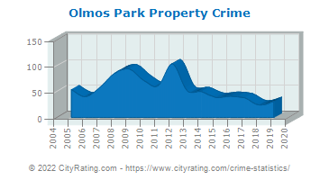 Olmos Park Property Crime