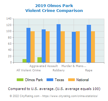 Olmos Park Violent Crime vs. State and National Comparison