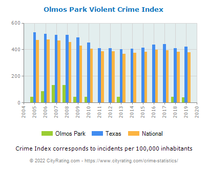 Olmos Park Violent Crime vs. State and National Per Capita