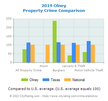 Olney Property Crime vs. State and National Comparison