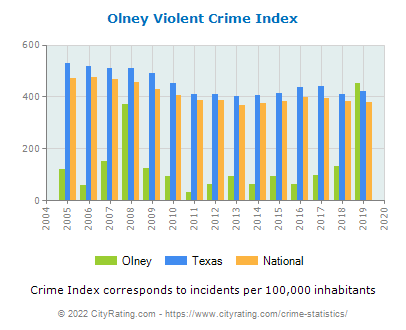 Olney Violent Crime vs. State and National Per Capita