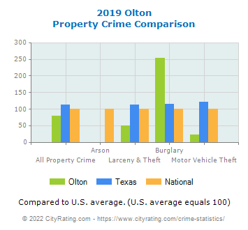 Olton Property Crime vs. State and National Comparison