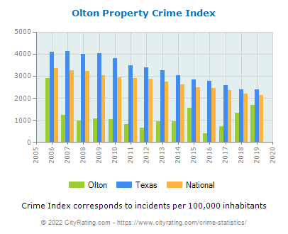 Olton Property Crime vs. State and National Per Capita