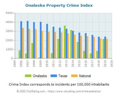 Onalaska Property Crime vs. State and National Per Capita
