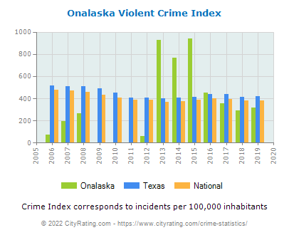 Onalaska Violent Crime vs. State and National Per Capita